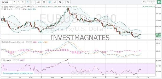 Сигнал для бинарного опциона евро доллар