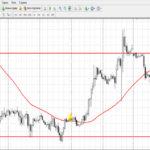 Стратегия бинарных опционов «Импульсный разворот» для Н1