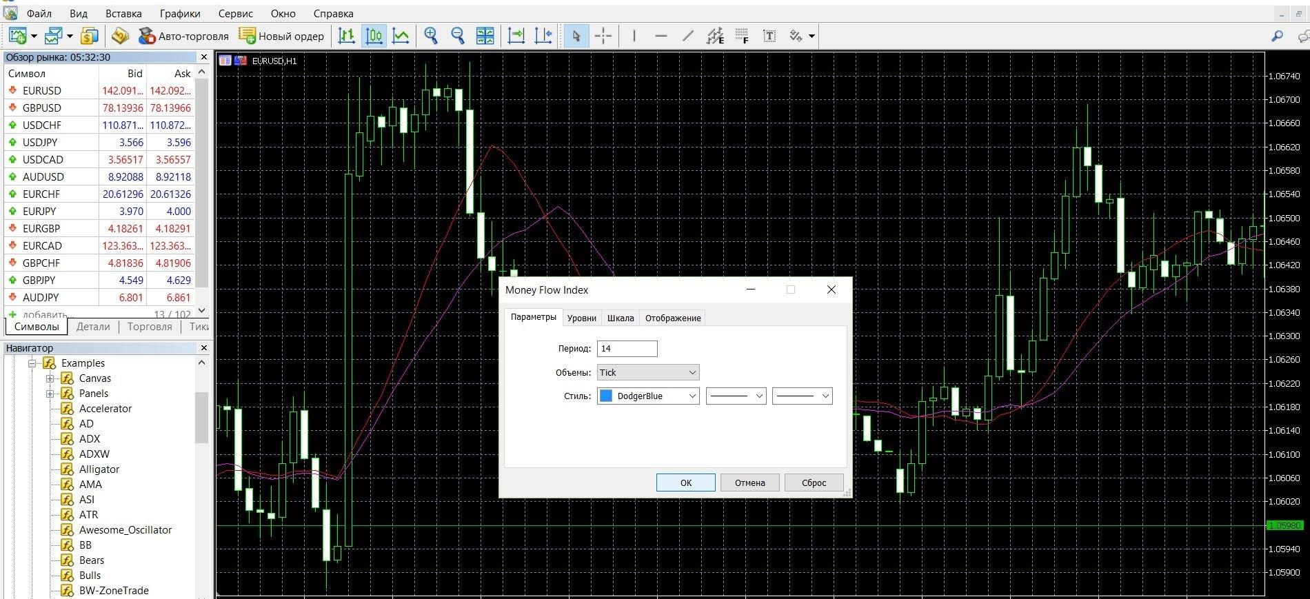 При установке Money Flow Index воспользуйтесь настройкой «периода»