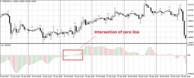 Стратегия бинарными опционами по индикаторам великолепный индикатор