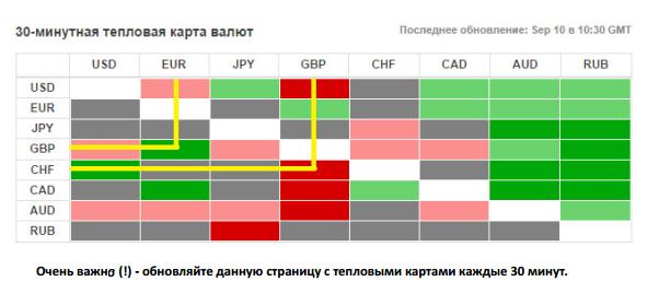 Стратегия Бинарных опционов Тепловая Карта