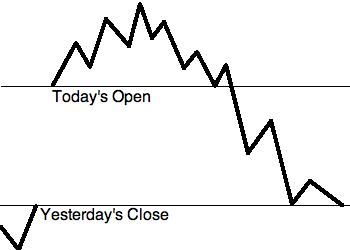 Торговля бинарными опционами по цене открытия
