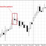 Стратегия торговли бинарными опционами «Пиноккио»