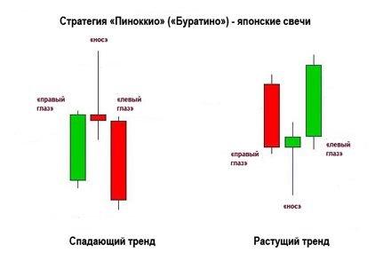 """Стратегия торговли бинарными опционами """"Пиноккио"""""""