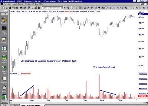 На изображении показана ситуация увеличения торгового объема рынка