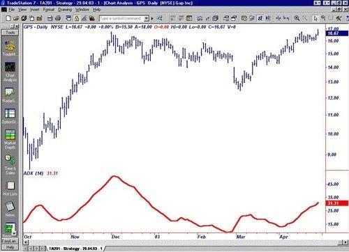 Преимущество индикатора направленного движения ADX - в опережении его сигналов