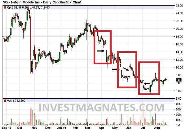 Показания индикатора ADX в графике The Gap говорит о силе тренда