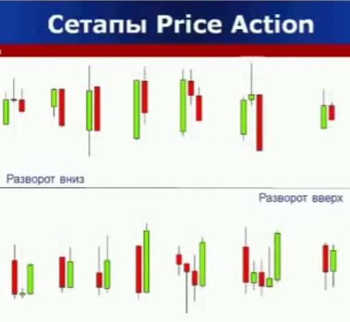 индикаторы бинарных опционов – действие цены