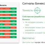 Бесплатные сигналы для опционов от BINEX