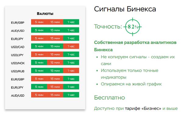 Автоматические сигналы для турбо опционов конкурсы для forex трейдеров