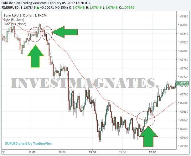 Правила торговли по стратегии с точными сигналами