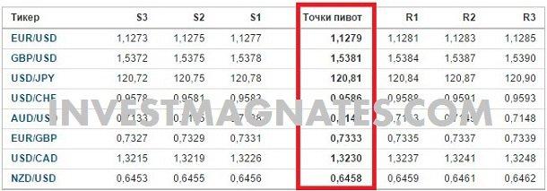 rezultat-strategii-dlya-opcionov-po-pivotam-3