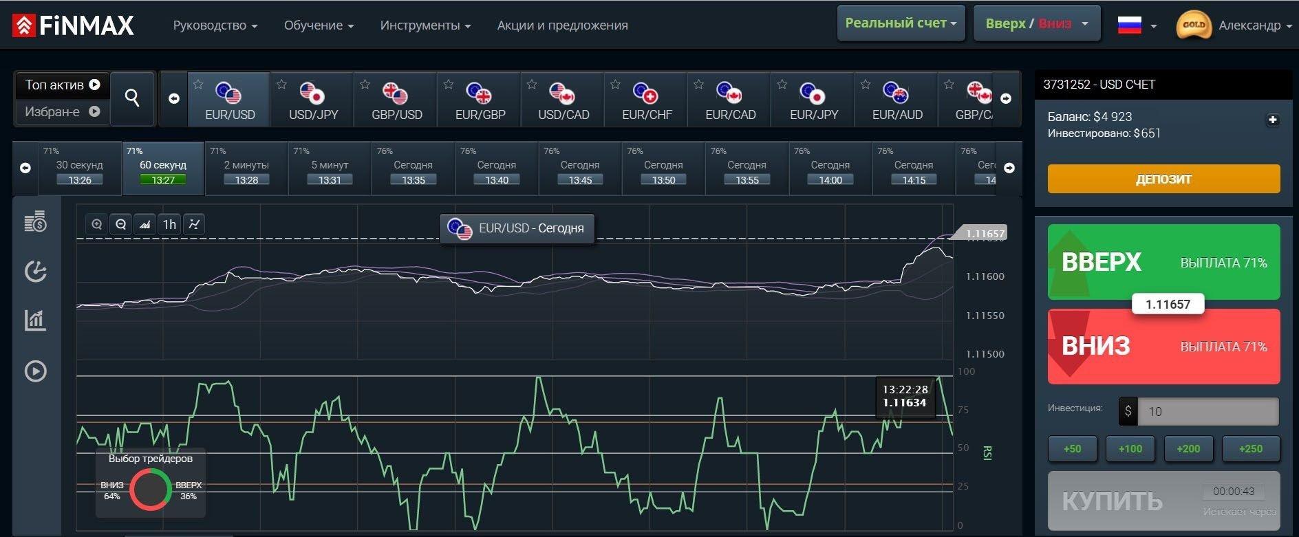 С индикаторами график выглядит следующим образом. RSI расположен ниже