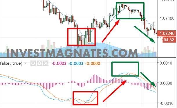 Обратите внимание на рисунок: показан точный сигнал MACD