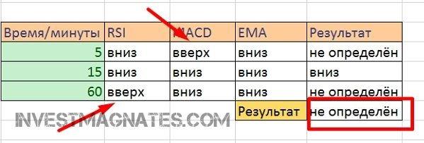 Составьте таблицу, где можно для удобства отмечать показатели индикаторов