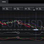 Лучшие активы для торговли бинарными опционами