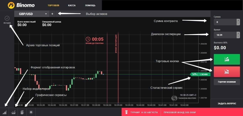 Базовые активы рынка валют