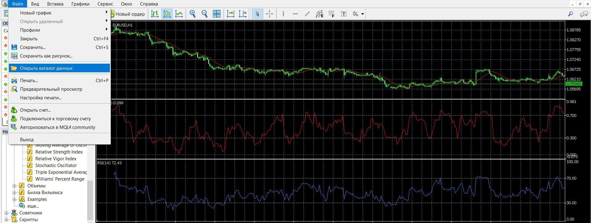 Инструкция как легко установить индикаторы на платформу Metatrader4