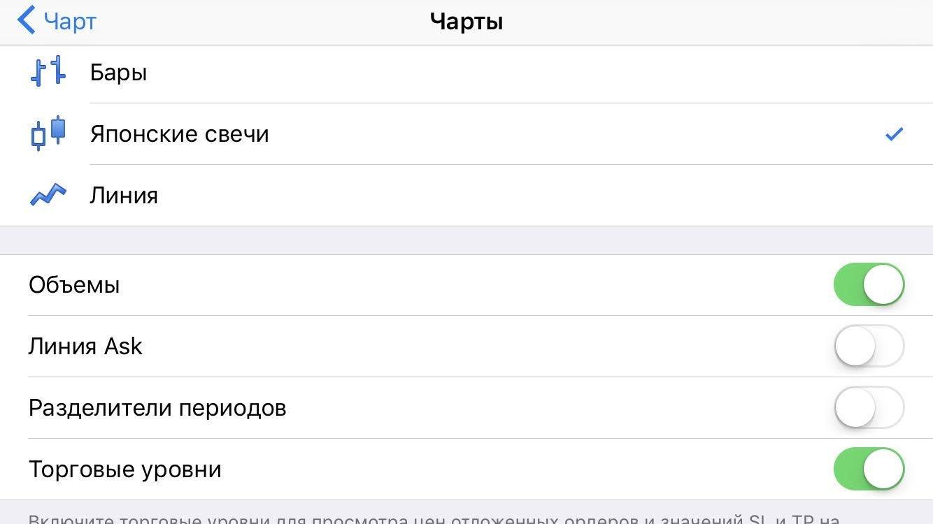 Мобильная платформа Метатрейдер 4: 3 способа отображения графика