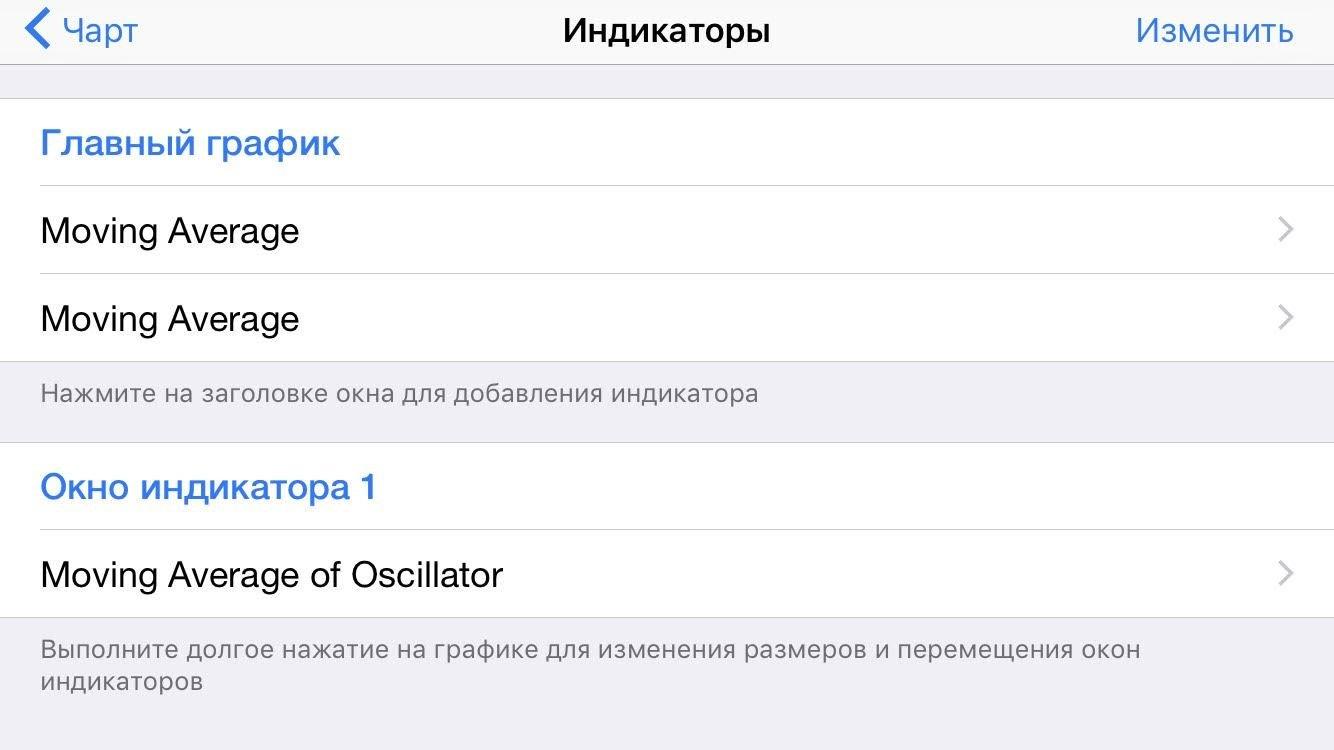 Мобильная платформа Метатрейдер 4: возможность технического анализа