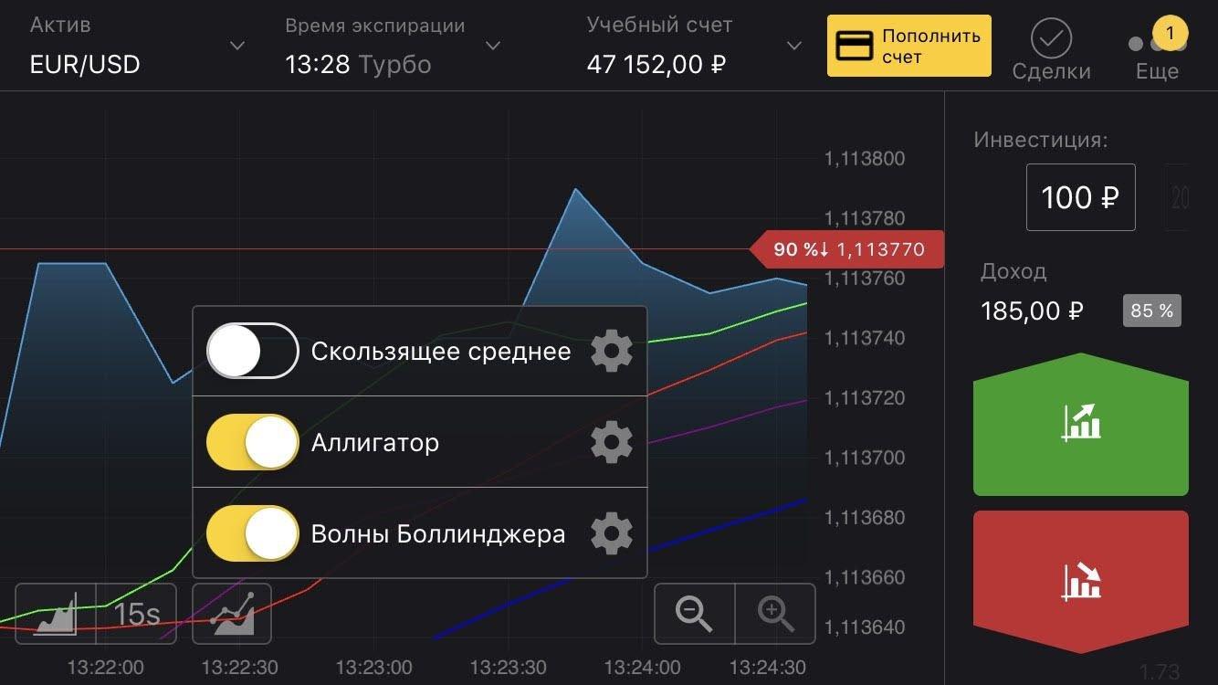 Мобильная платформа Binomo: индикаторы