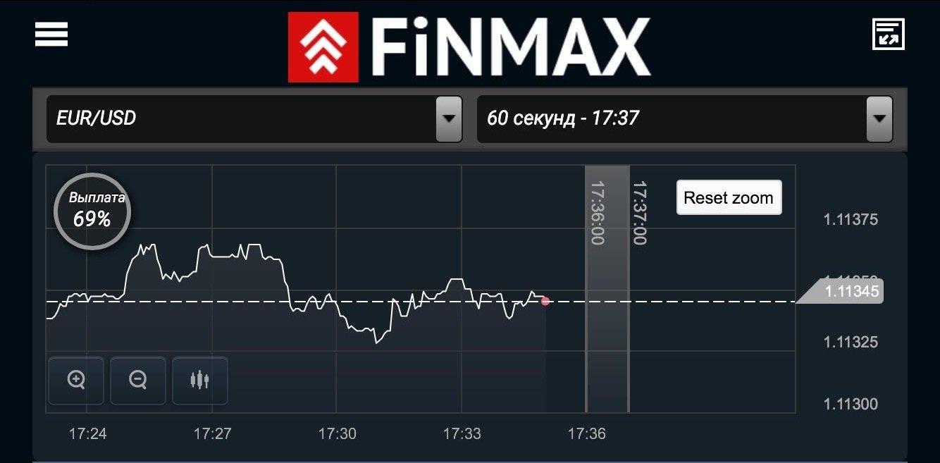 Мобильная платформа FinMax