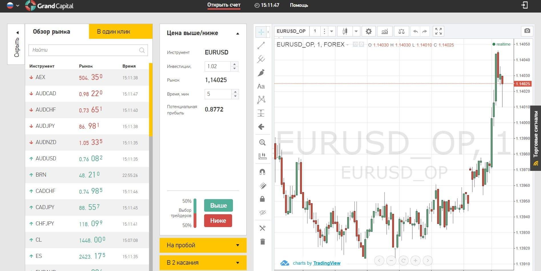 Пользователям Grand Capital доступны бесплатные торговые сигналы