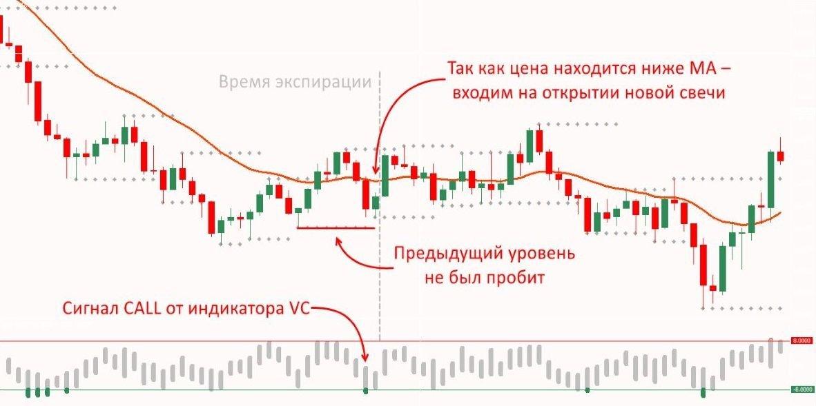 Стратегия бинарных опционов Hubba Hubba Style: покупка опциона КОЛЛ