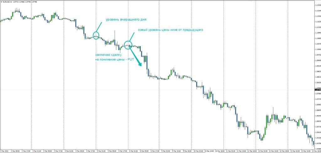 Стратегия «Атака по тренду»: покупка опциона ПУТ