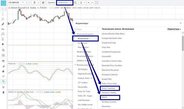 Подготовка к торговле по стратегии Fisher: выбор индикаторов