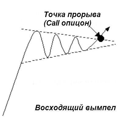 Стратегия бинарных опционов «Вымпел»: восходящий вымпел
