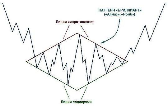 Стратегия бинарных опционов «Ромб»