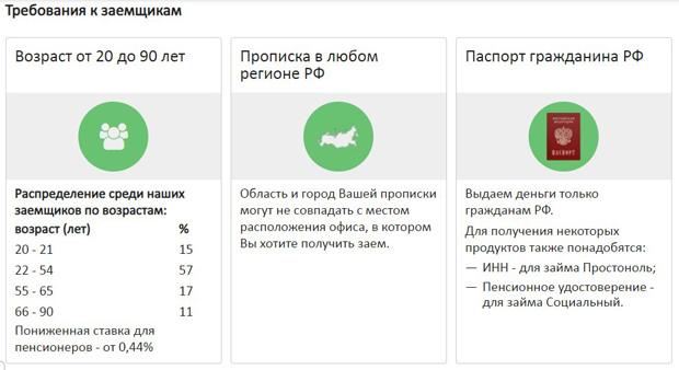 dobrozaim.ru требования к заемщикам