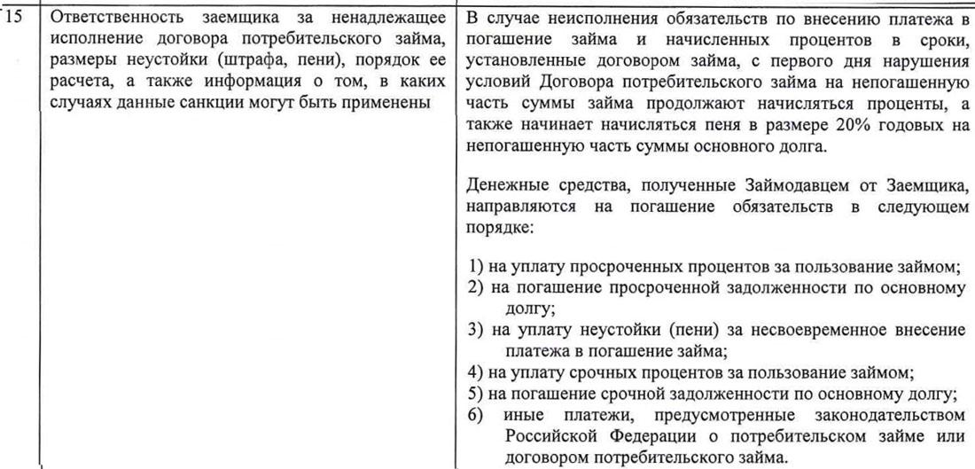 zaymer.ru ответственность заемщика