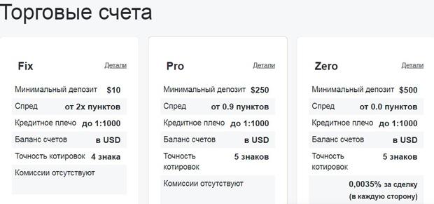nordfx.com счета